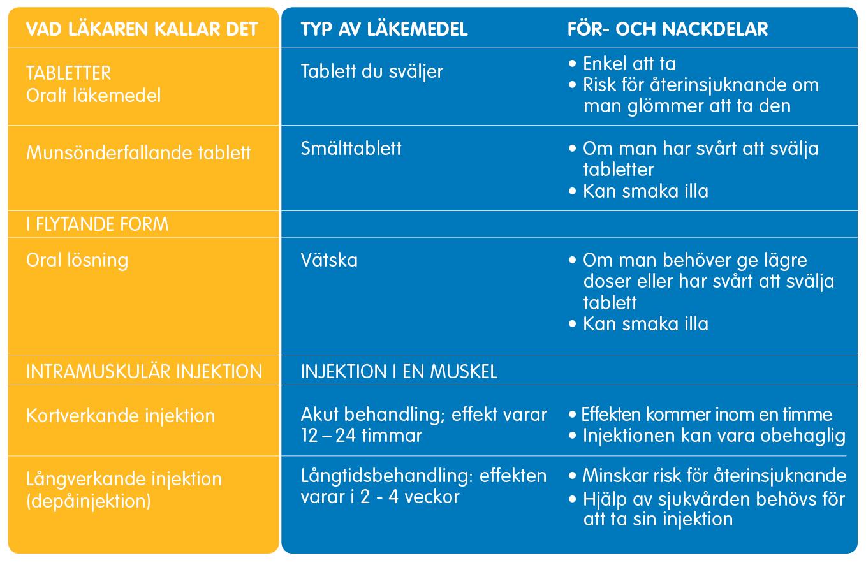 Tabell över olika läkemedelstyper.